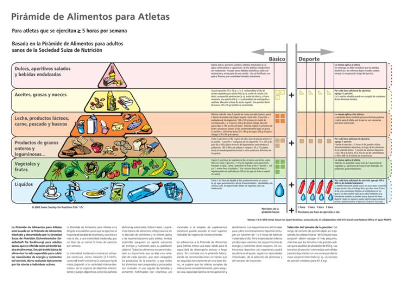 Nutrientes para una alimentación saludable - Run4you.mx